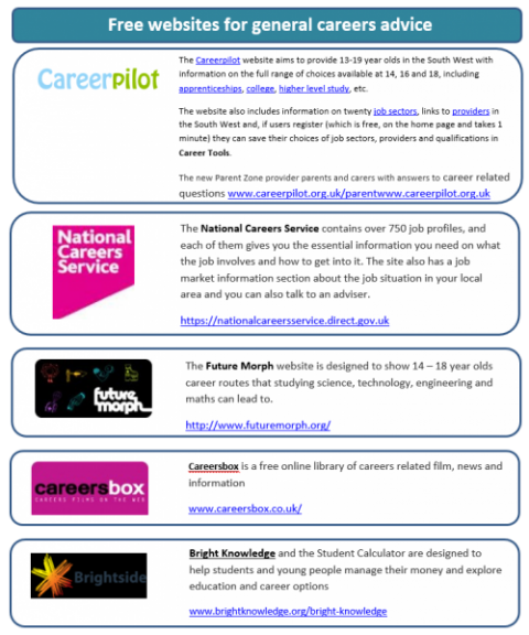 job websites list