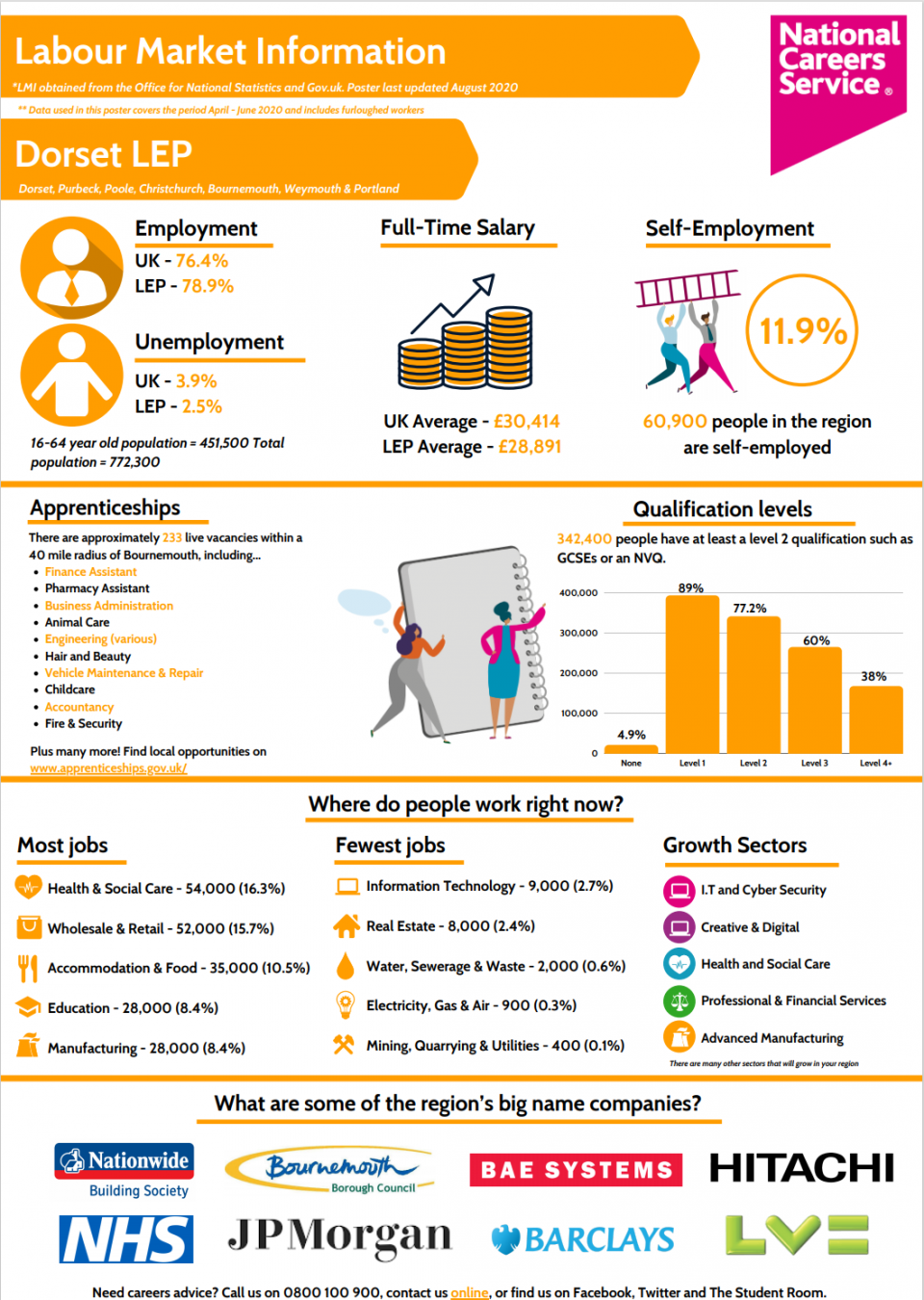Careerpilot Get Information Finding A Job Experience Job Growth Near Me